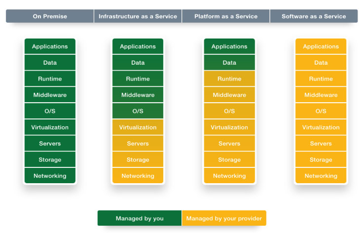 On-premise IT infrastructure v/s cloud services
