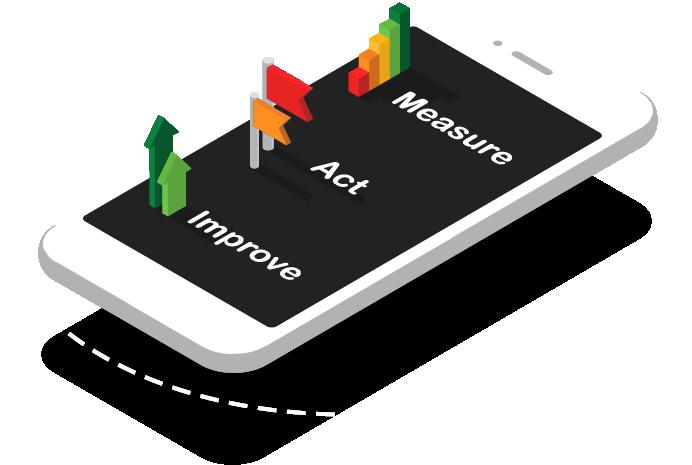Measure, Act & Improve®