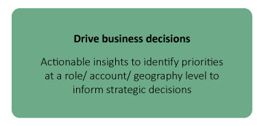 Drive business decisions