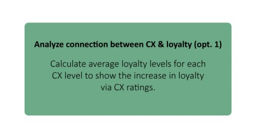 Analyse Connection between CX & Loyalty