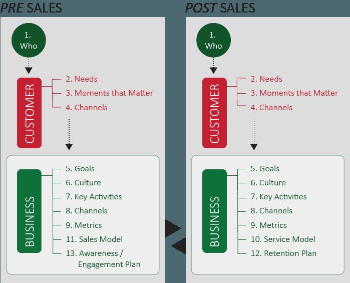 CX Strategy Cheat Sheet