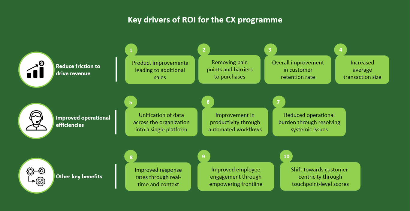 ROI of CX Implementation