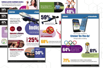 Pulse of India Survey