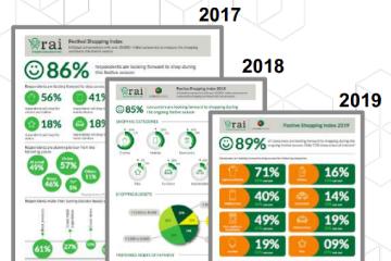 Festive Shopping Index 2019