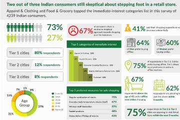 Consumer Sentiment Post Lockdown (RAI-LitmusWorld Survey Report)